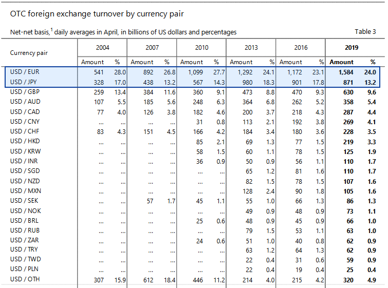 BISが発表した2019年の通貨ペア毎の取引シェア