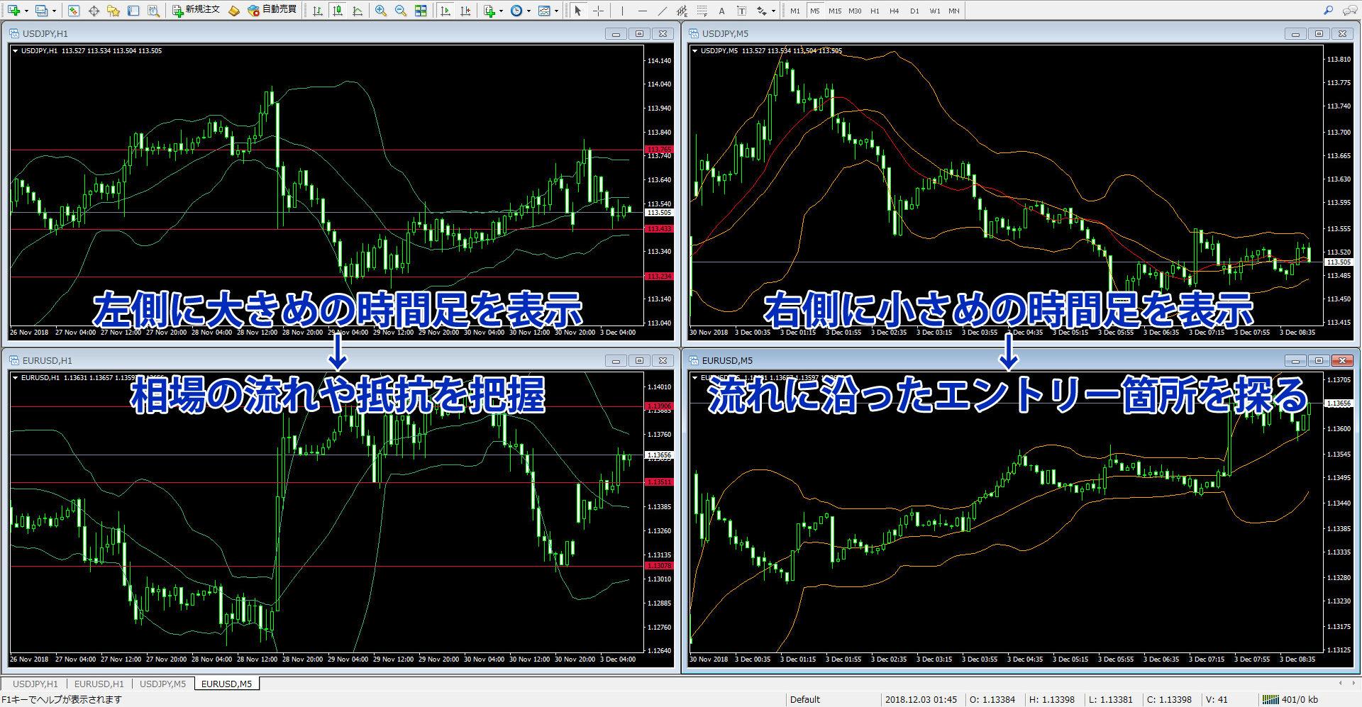 ドル円とユーロドルのチャート分析方法の一例