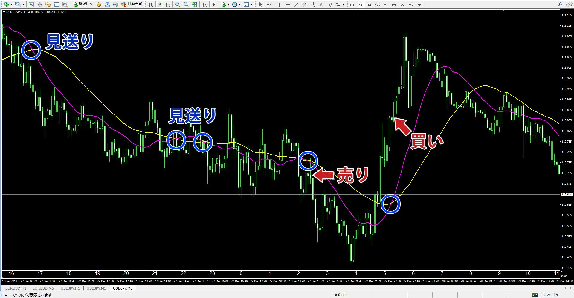 拡大表示したドル円の移動平均線のクロス。青い丸部分がクロスしたポイントです