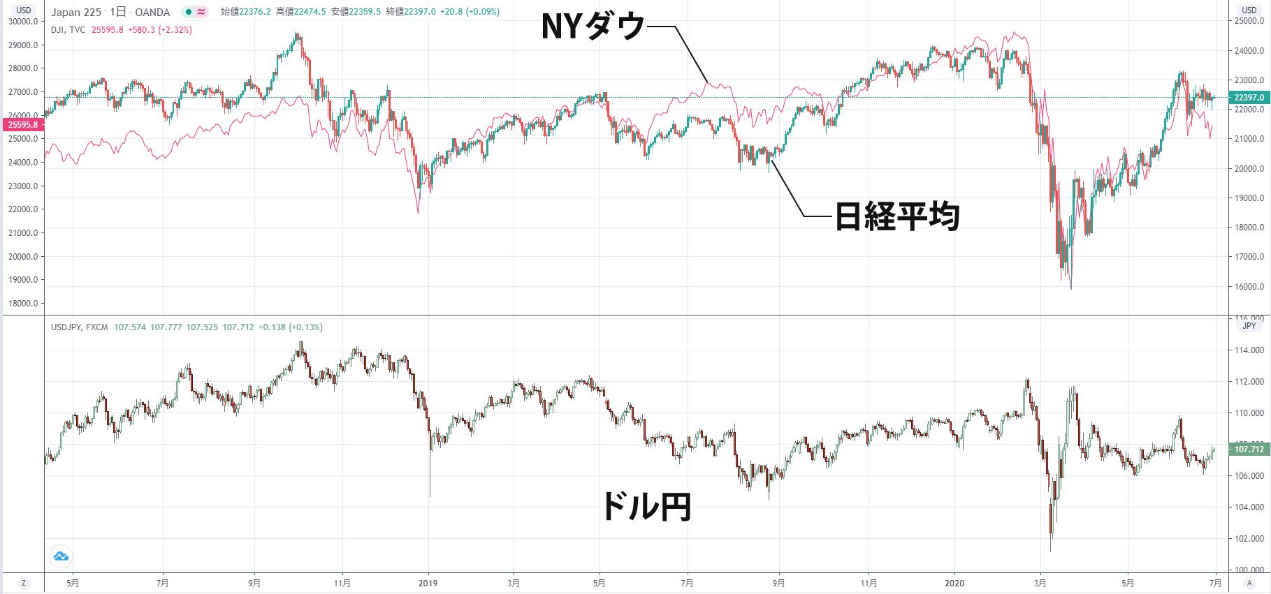 ドル円・日経平均株価・NYダウの相関性