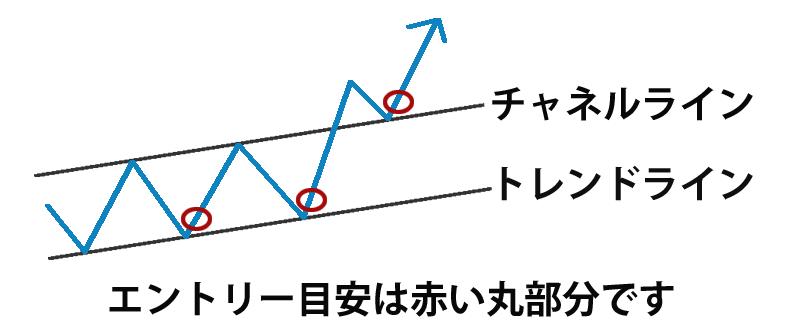 チャネルラインの簡単な解説図