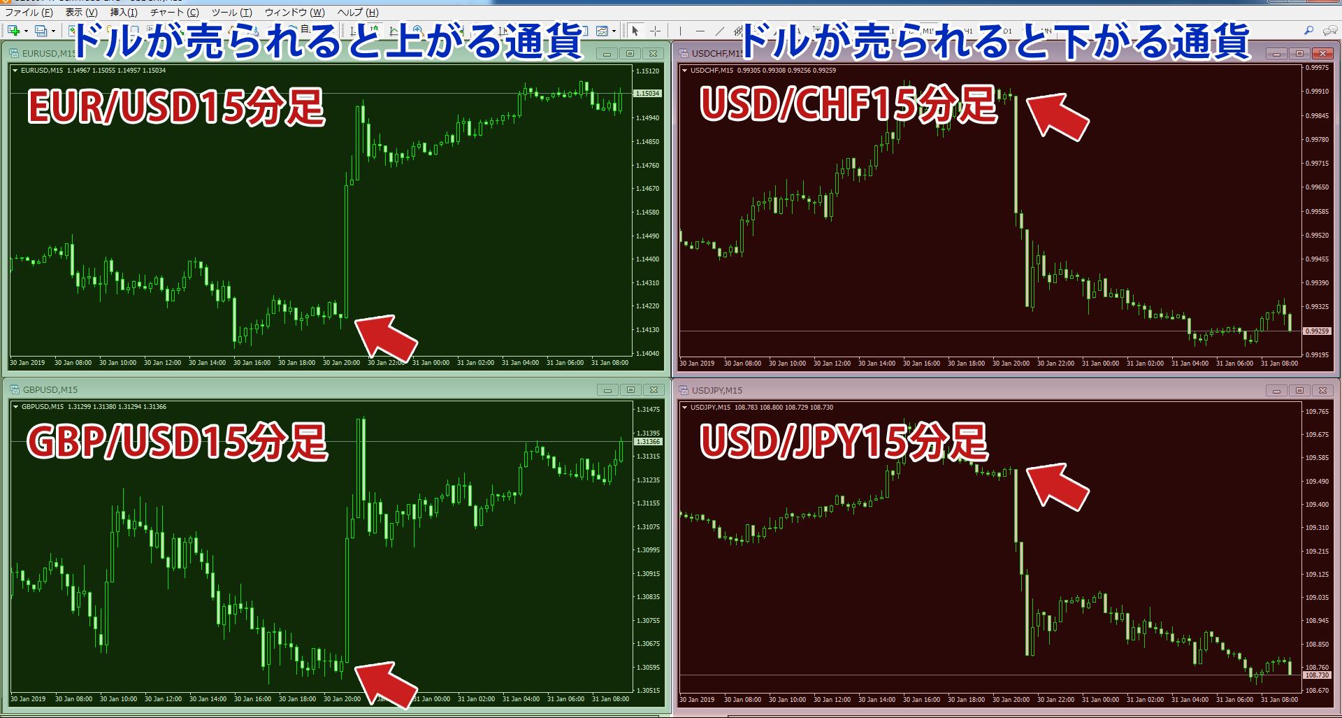 1/31のFOMC後のドル売りの様子が分かるチャート