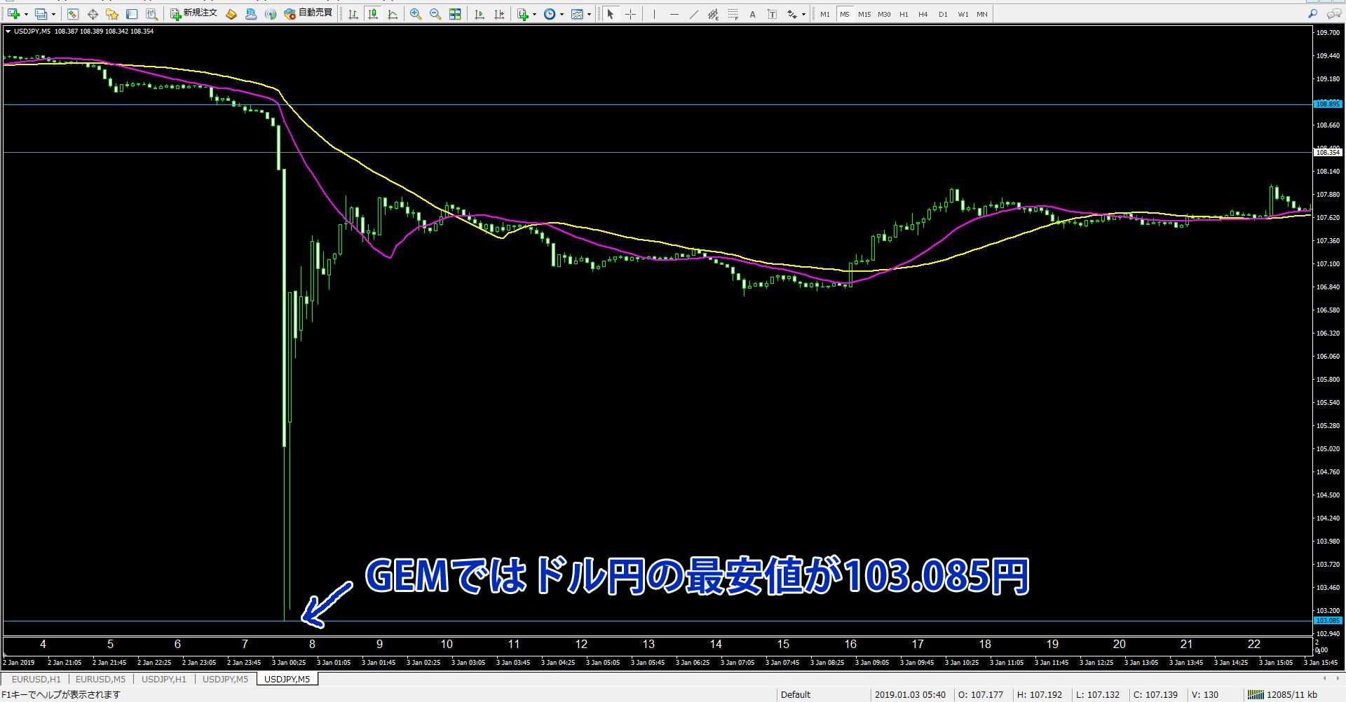 1月3日のドル円急落場面でのゲムのチャート
