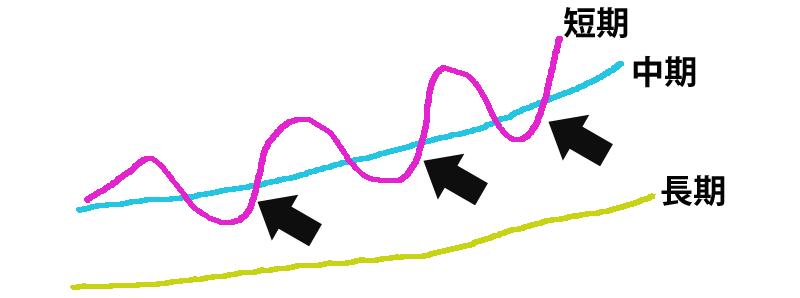 HMAを使った押し目買いの手法解説イラスト