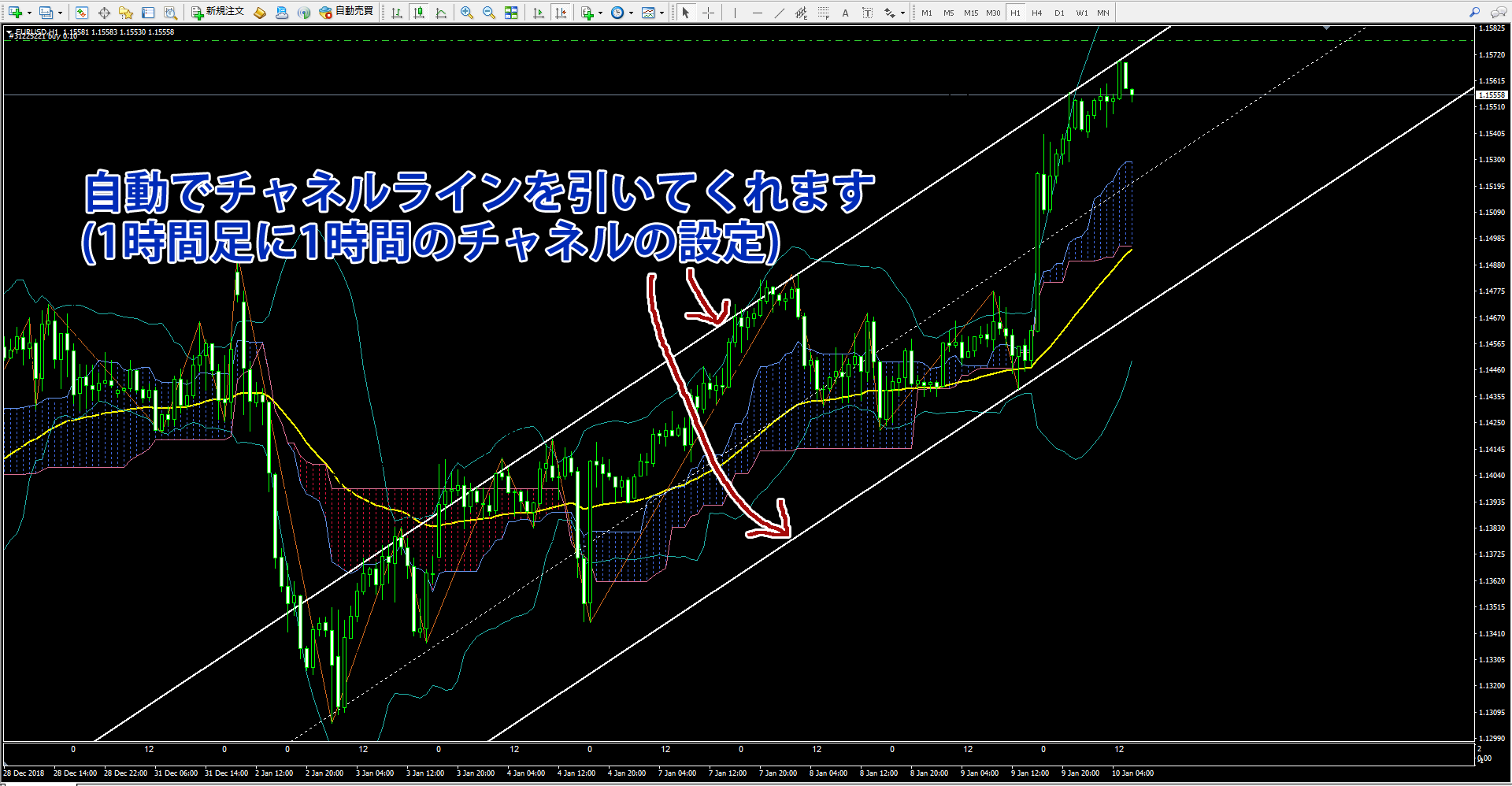1時間足チャートに!_MTF_shi_channel_1でチャネルラインを描画した画像