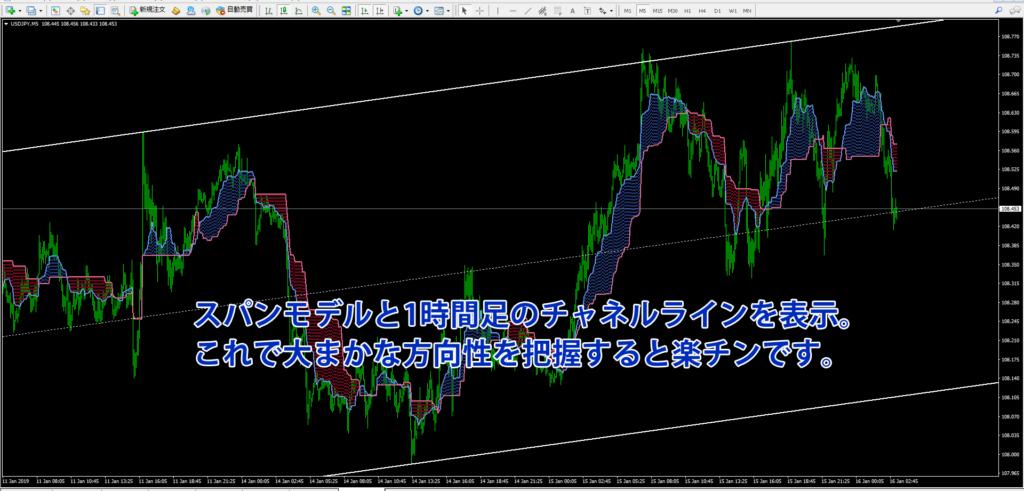 ドル円5分足チャートにスパンモデルの雲と1時間足のチャネルラインを表示させた画像