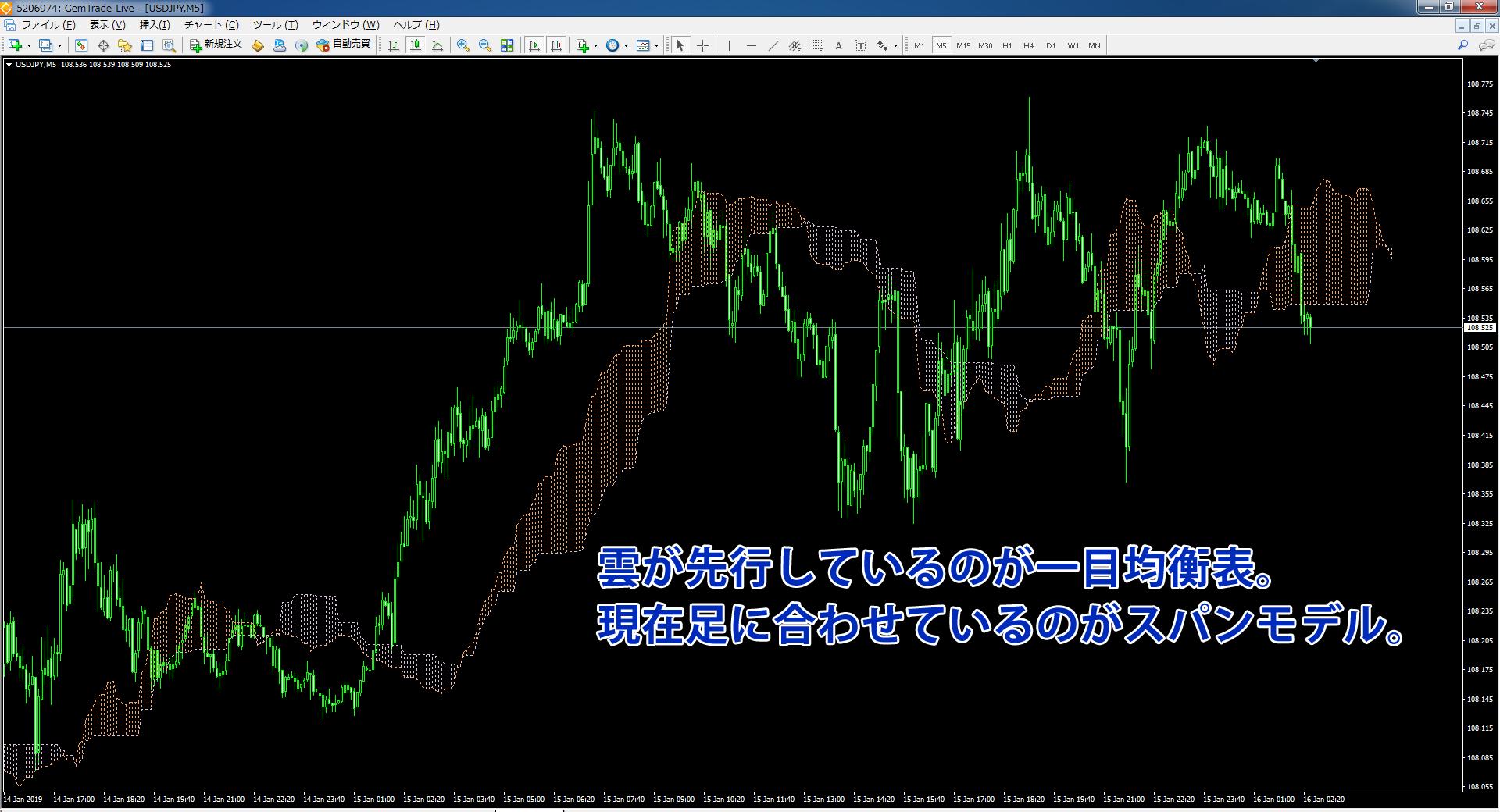 一目均衡表をドル円チャートに表示させた画像