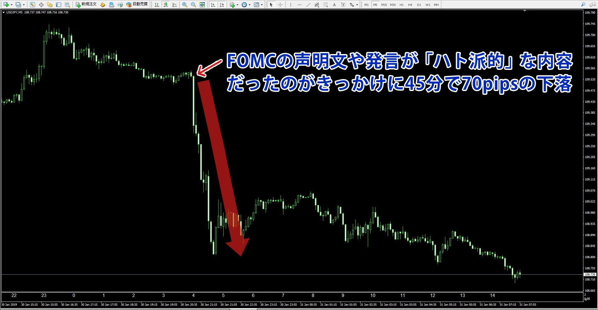 FOMCのハト派的な内容で急落したドル円チャート
