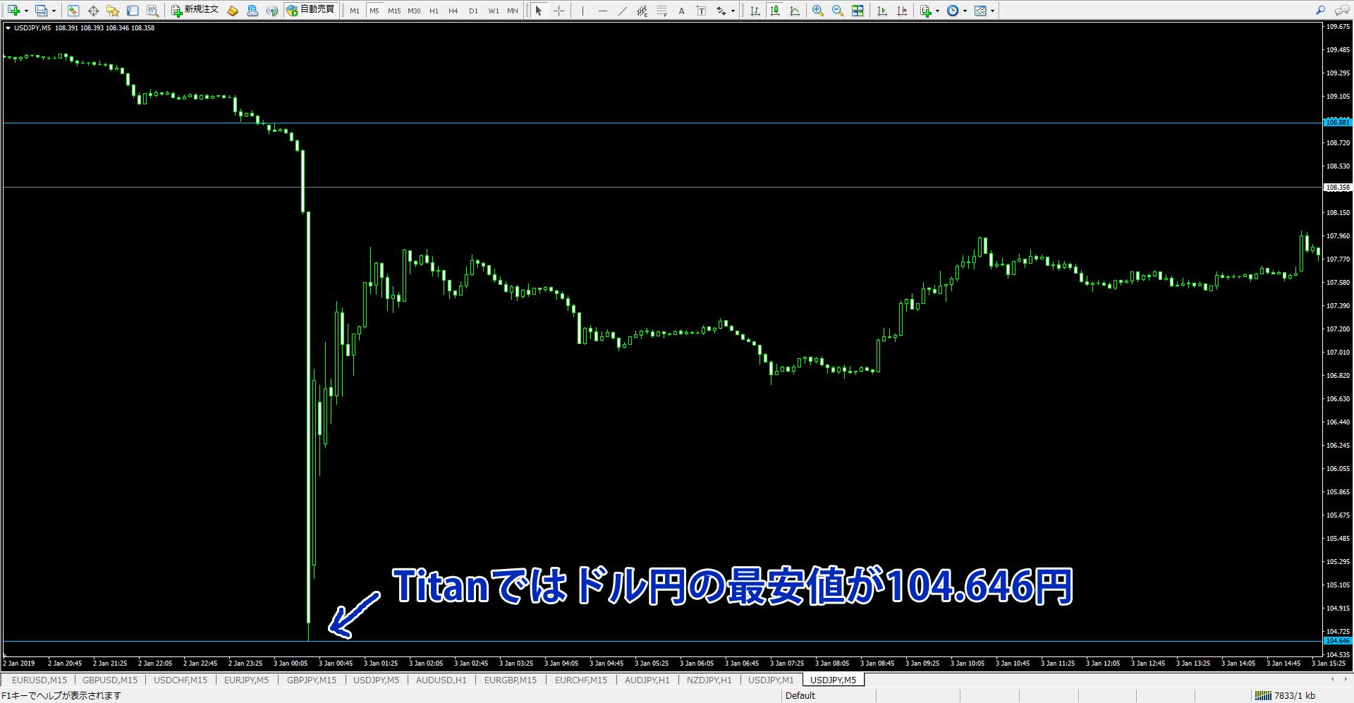 1月3日のドル円急落場面でのタイタンのチャート