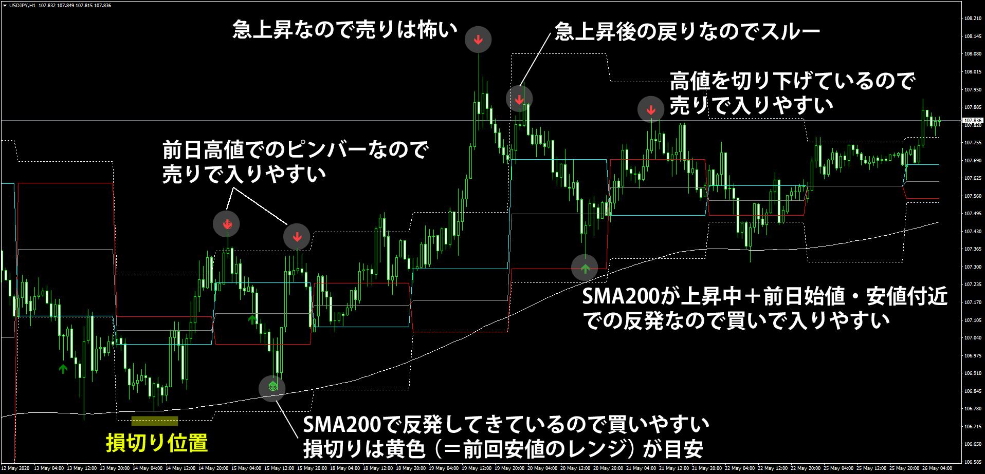 ドル円1時間足でのピンバー手法の具体事例