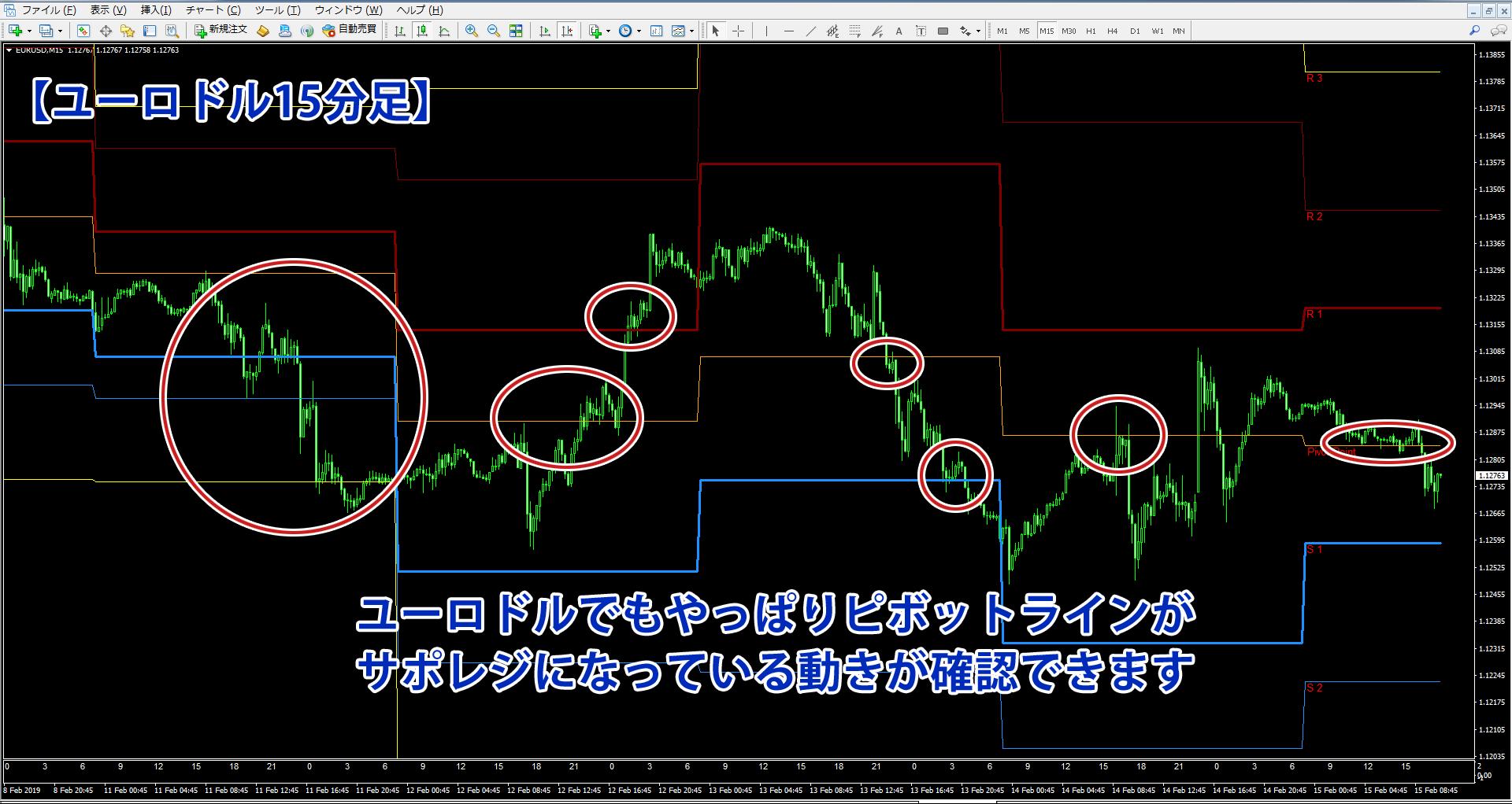 ピボットを表示したユーロドル15分足のチャート画像