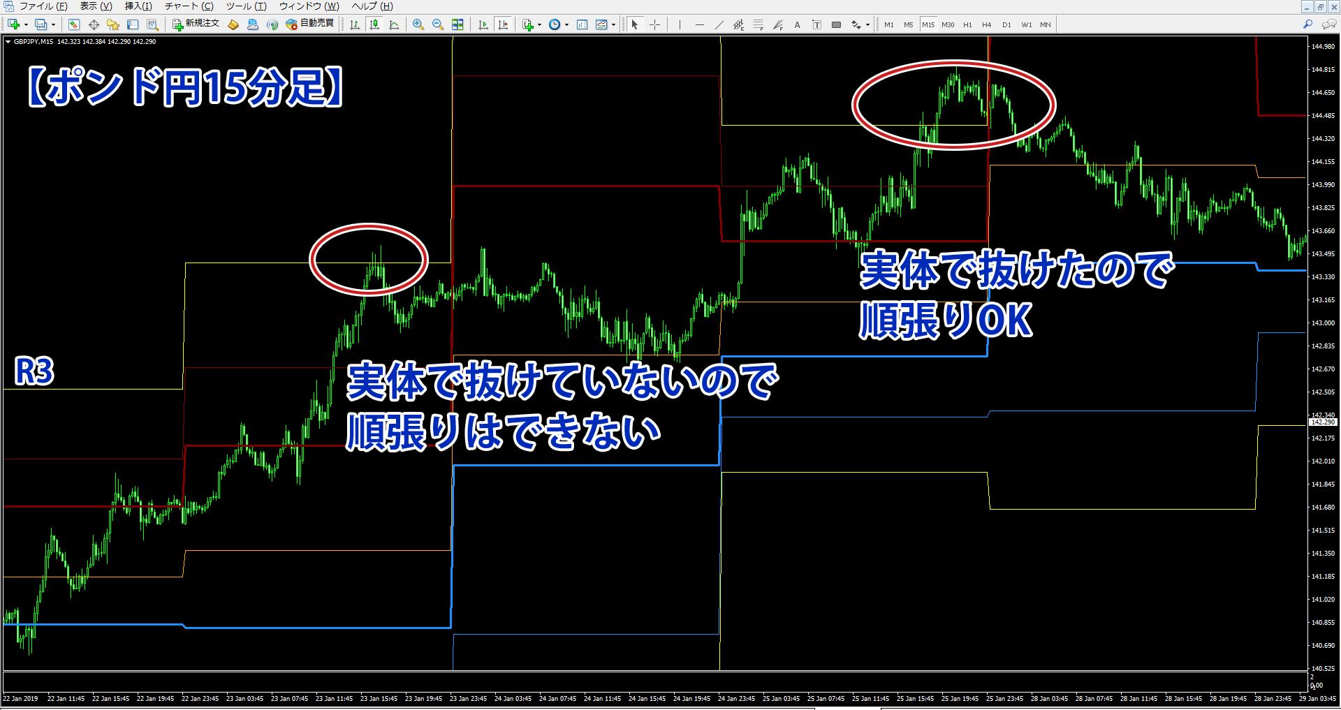R3に到達したポンド円15分足チャート