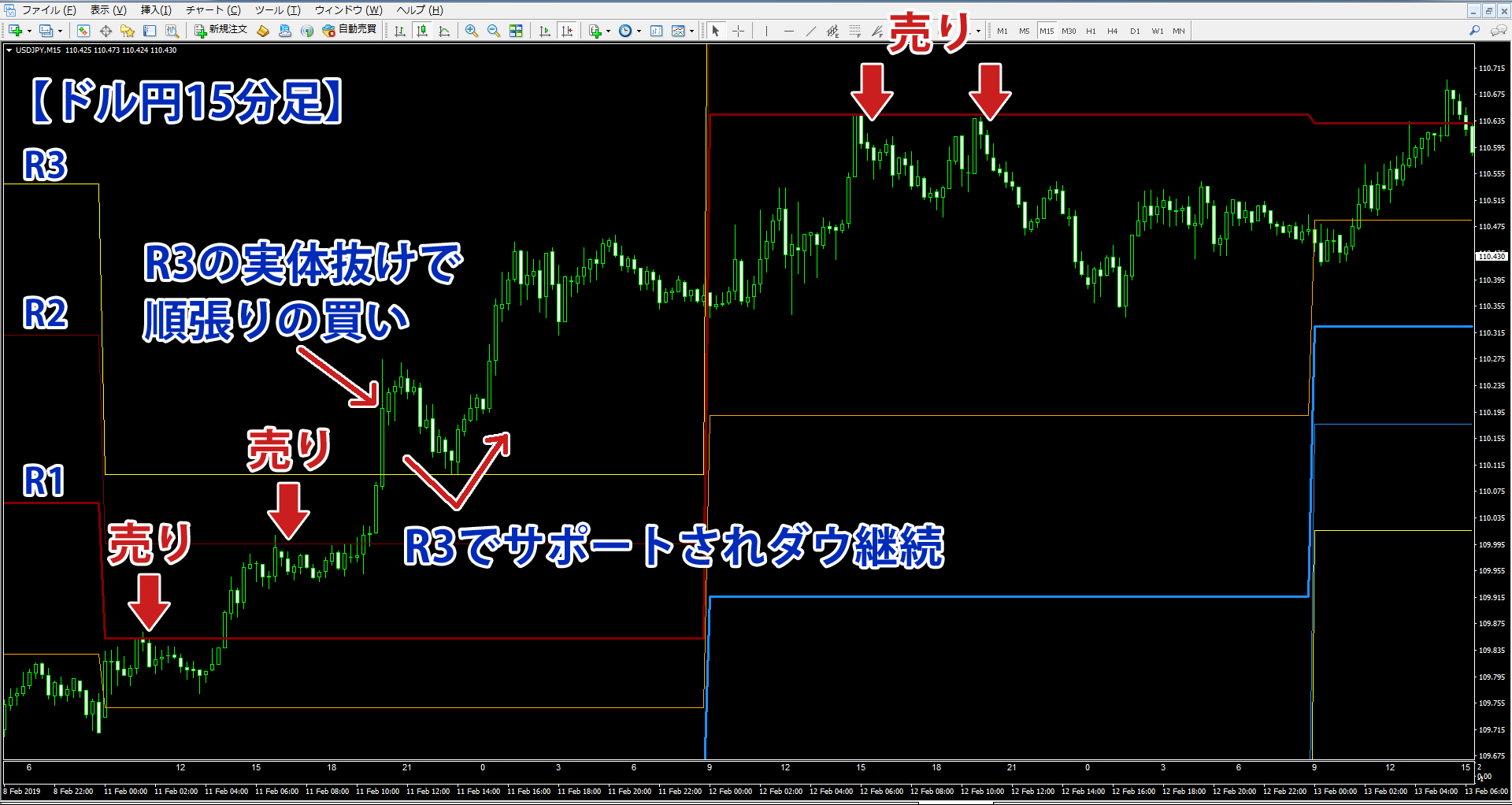 R1・R2で逆張りエントリーしたドル円15分足チャート