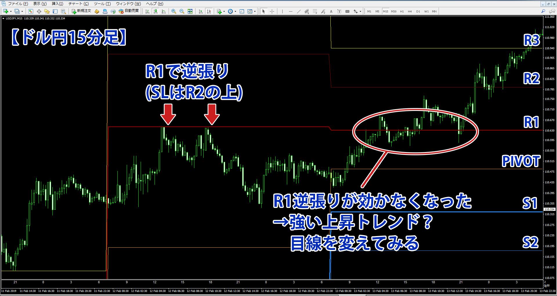 R1での逆張りが効かなくなったドル円15分足チャート