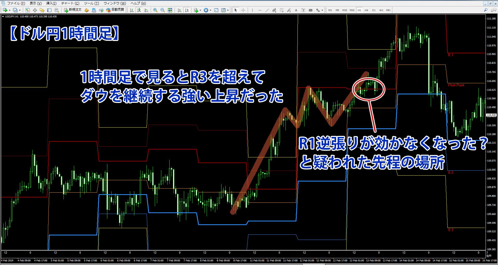 上昇圧力が強いのでR1逆張りが通用しなくなったのが分かるドル円1時間足チャート