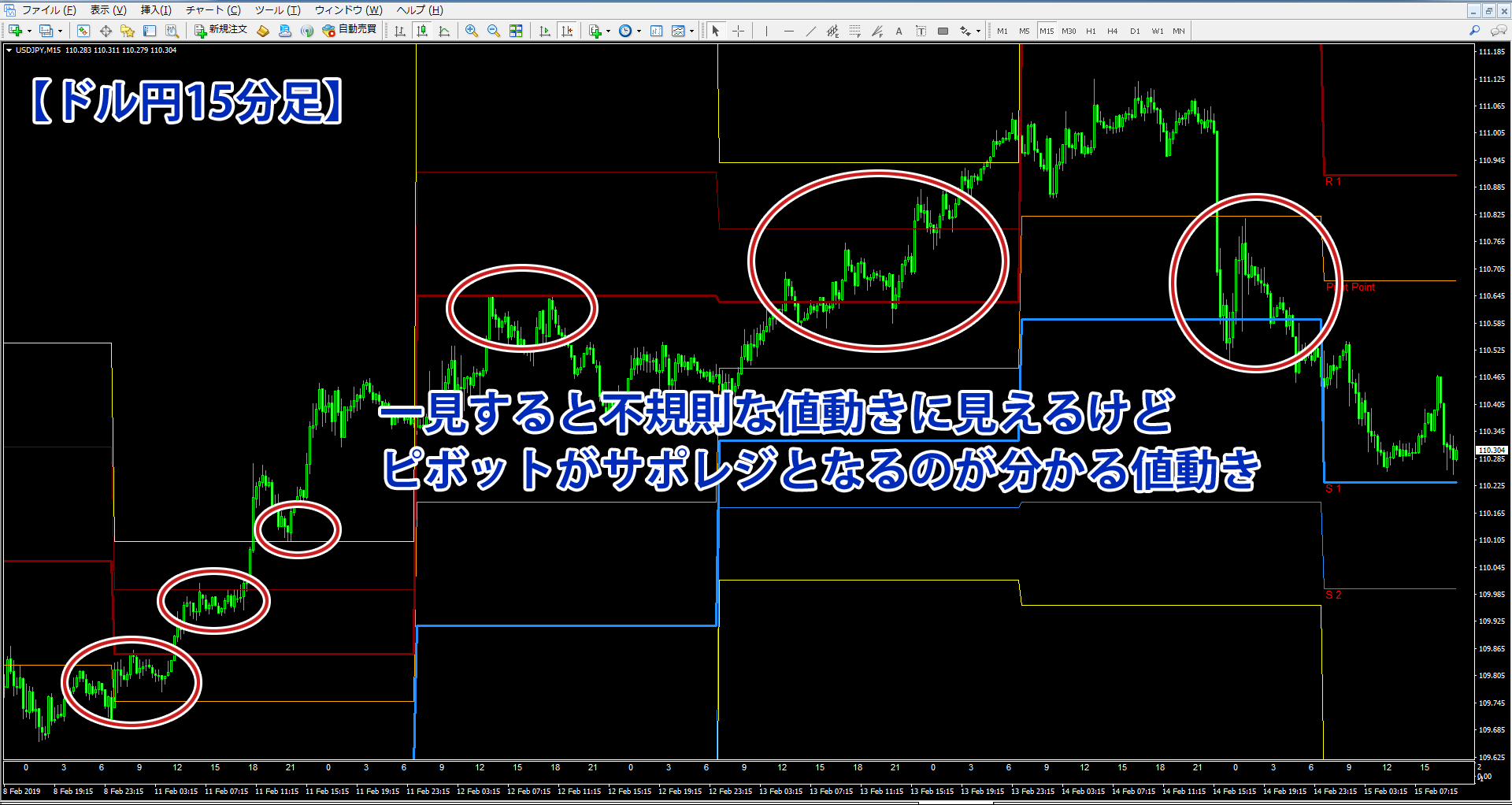 ピボットを表示したドル円15分足のチャート画像