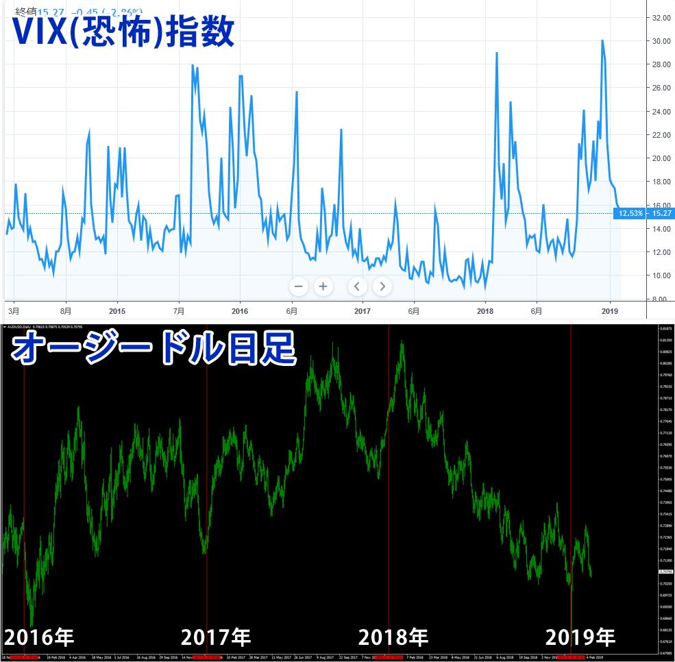 VIX恐怖指数とオージードルの相関性