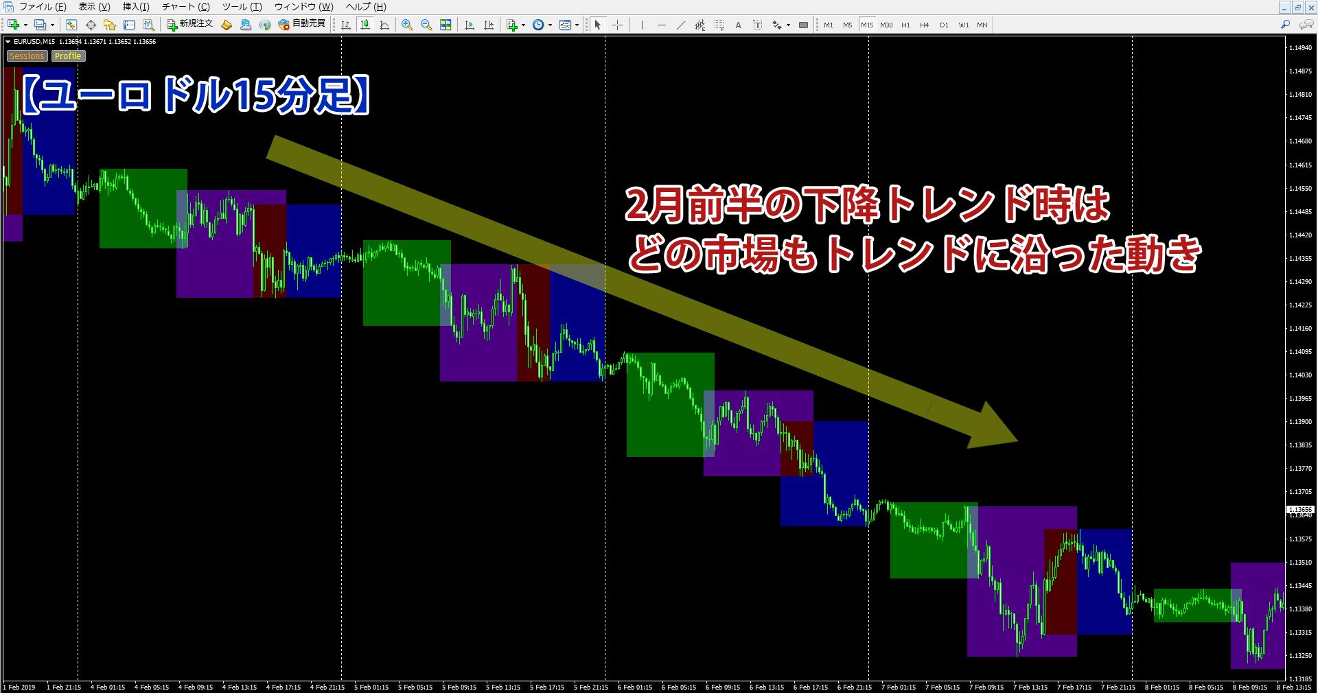 各市場でトレンドフォローの動きを見せるチャート