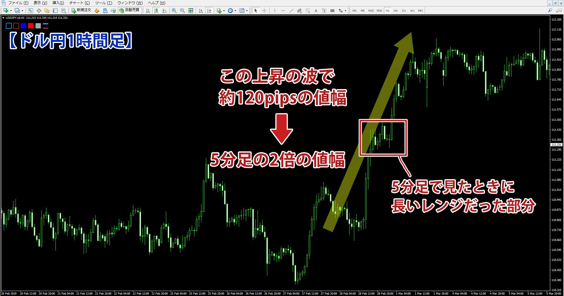 ドル円1時間足で見た上昇の波の値幅