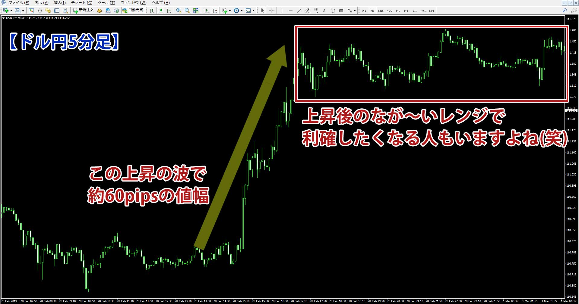 ドル円5分足で見た上昇の波の値幅