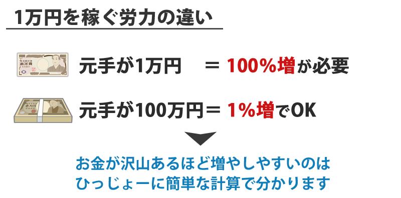 軍資金を使って1万円を稼ぐ労力の違い