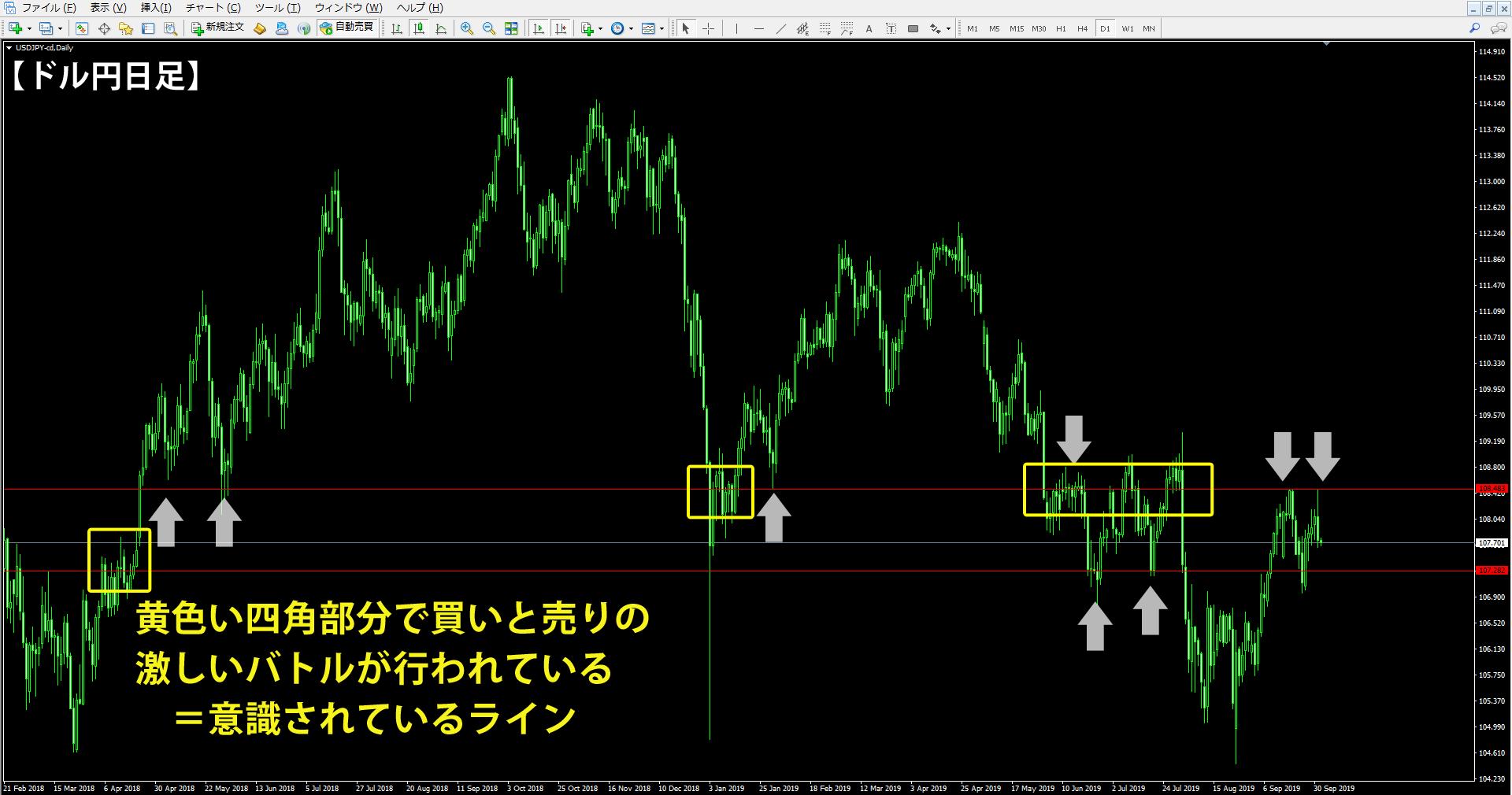 ドル円の日足チャートでロールリバーサルが起きている場所の解説(その1)