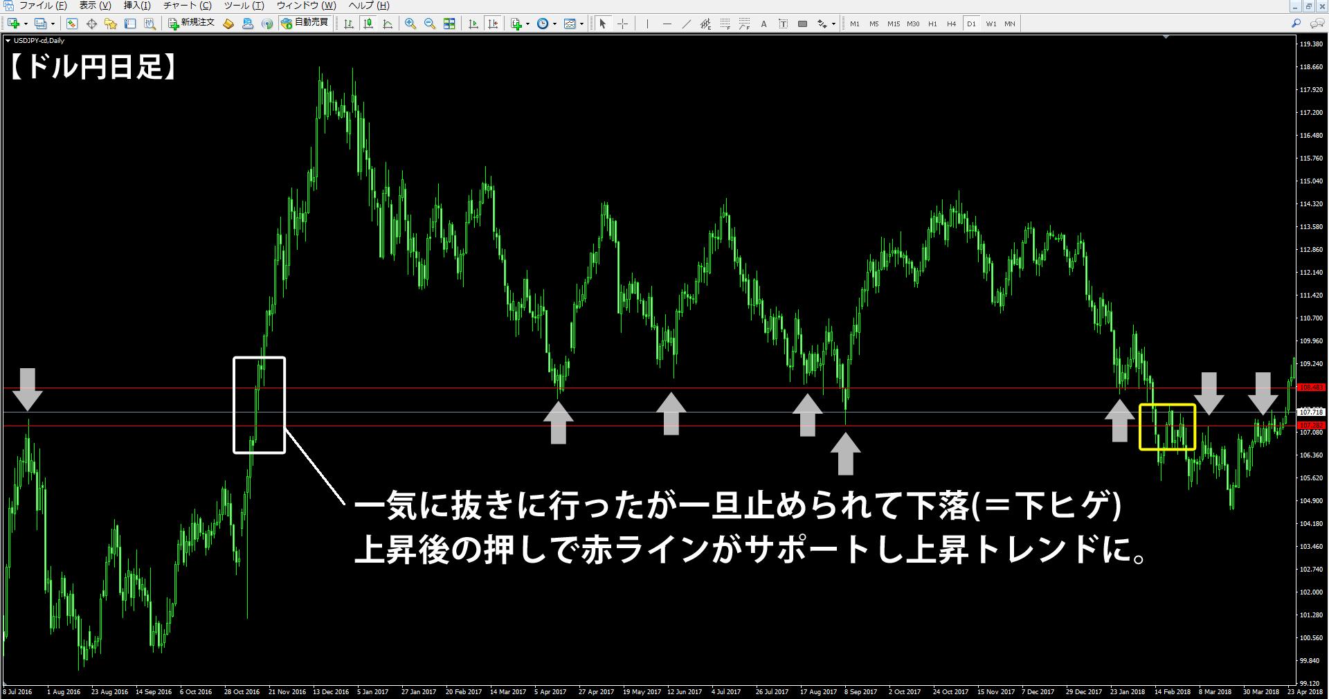 ドル円の日足チャートでロールリバーサルが起きている場所の解説(その2)