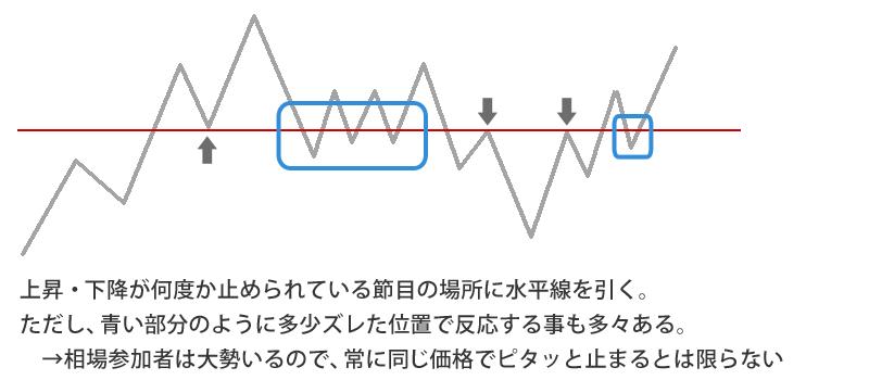 水平線の引き方の基本