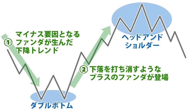 ファンダメンタルとテクニカル分析の関係性イメージ