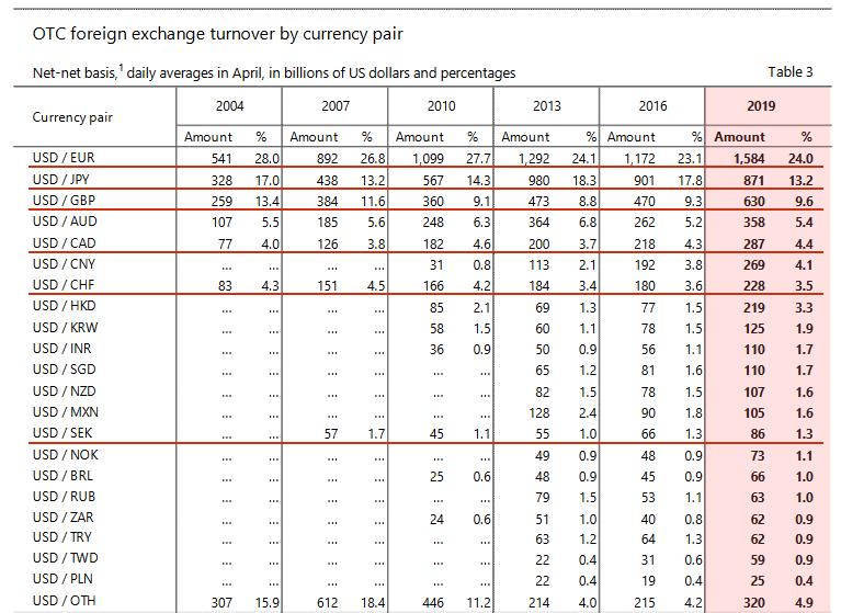 2019年にBISが発表した通貨ペアのシェア率