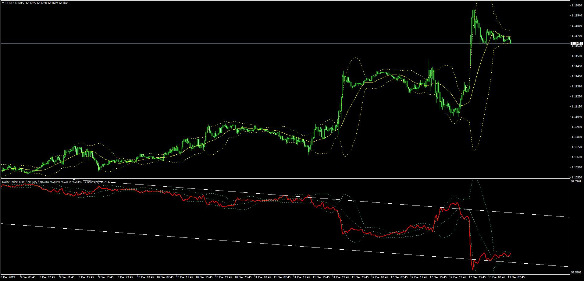 ドルインデックスを表示したユーロドルのチャート