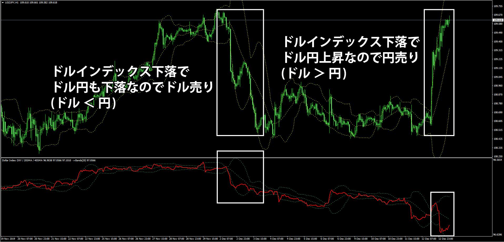 ドルインデックスを表示したドル円のチャート