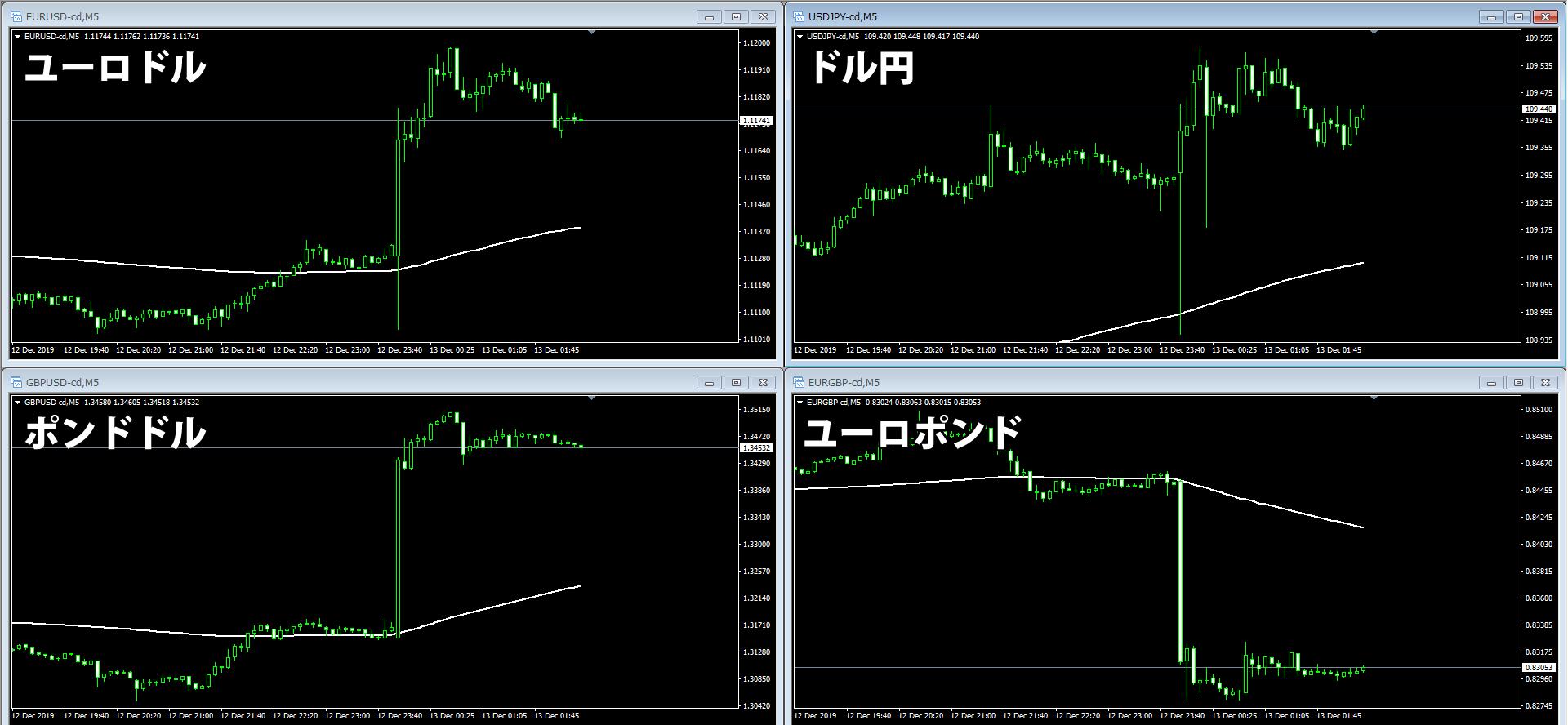 複数の通貨ペアのチャートから通貨強弱を判別する
