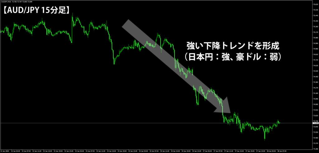リスクオフ相場のオージー円の15分足チャート