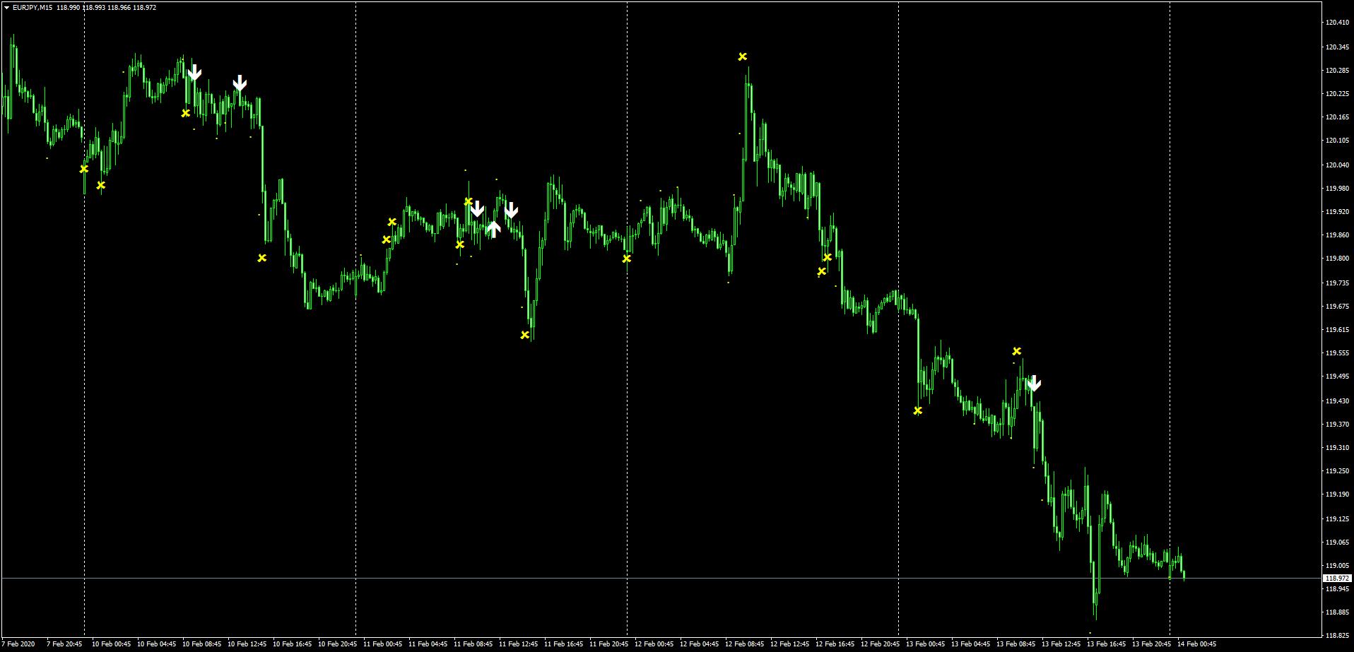 ユーロ円の2月10日~14日までのSindyサイン状況