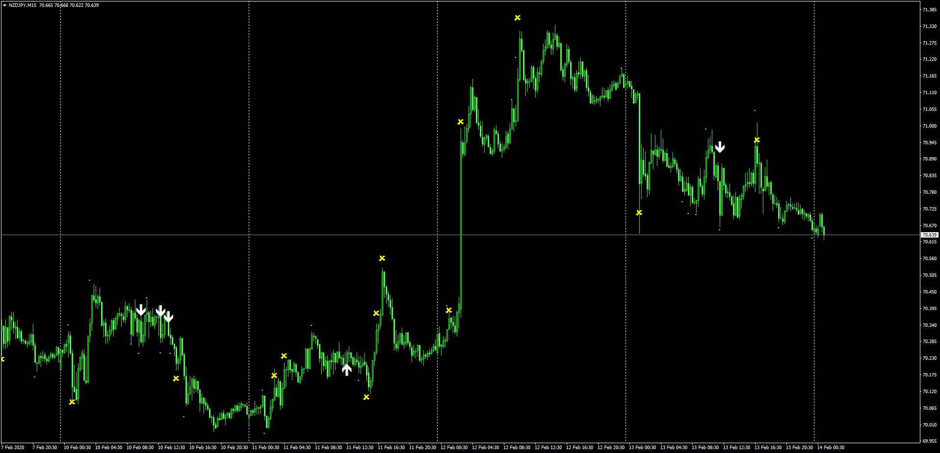 キウイ円の2月10日~14日までのSindyサイン状況