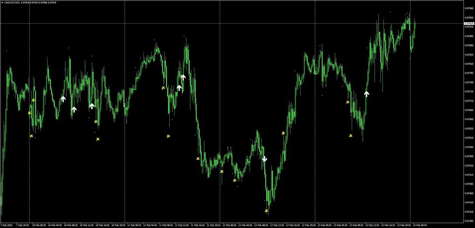 ドルスイスフランの2月10日~14日までのSindyサイン状況