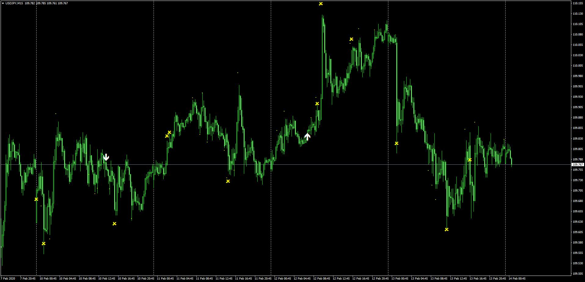 ドル円の2月10日~14日までのSindyサイン状況