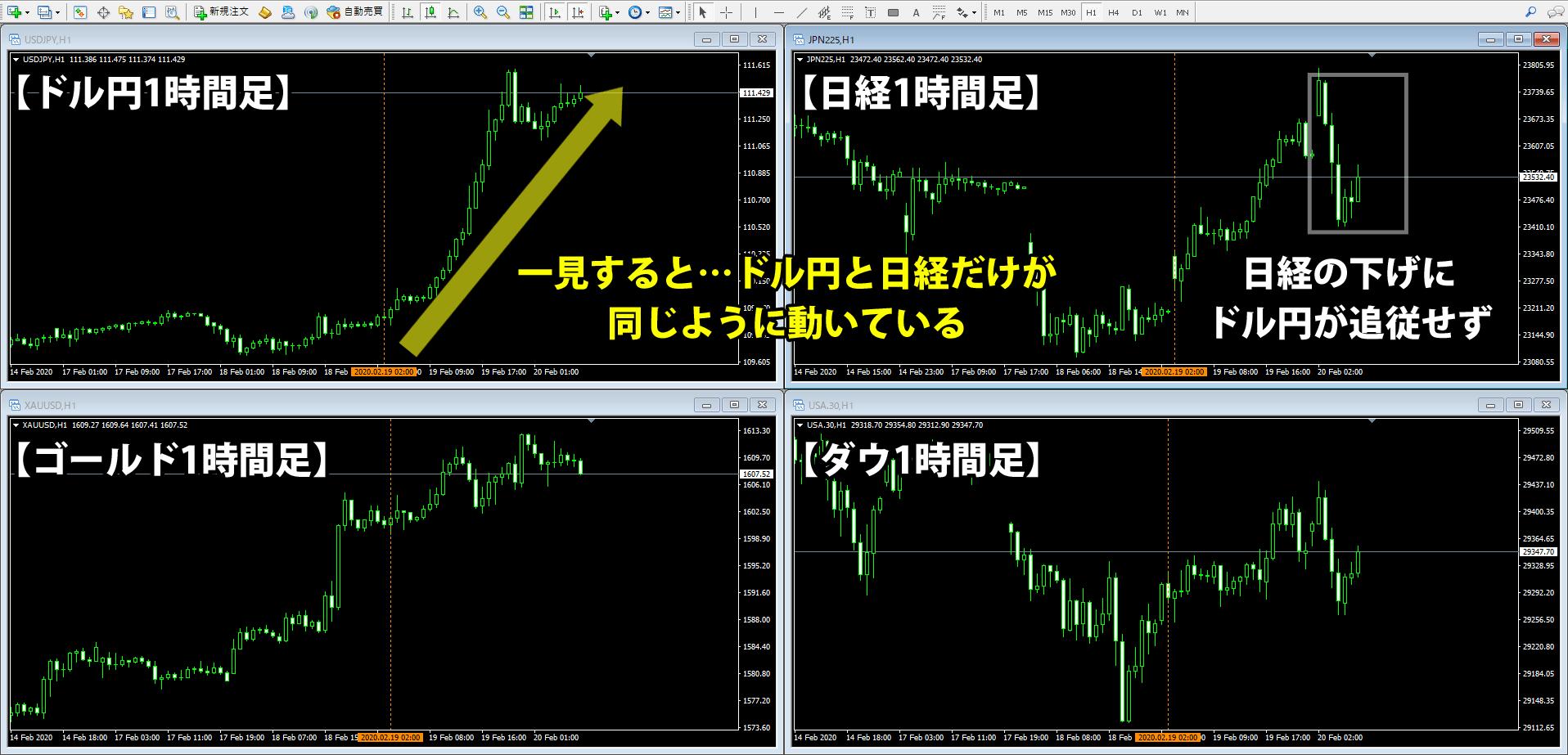 2月19日のドル円・ゴールド・日経・ダウのチャート比較