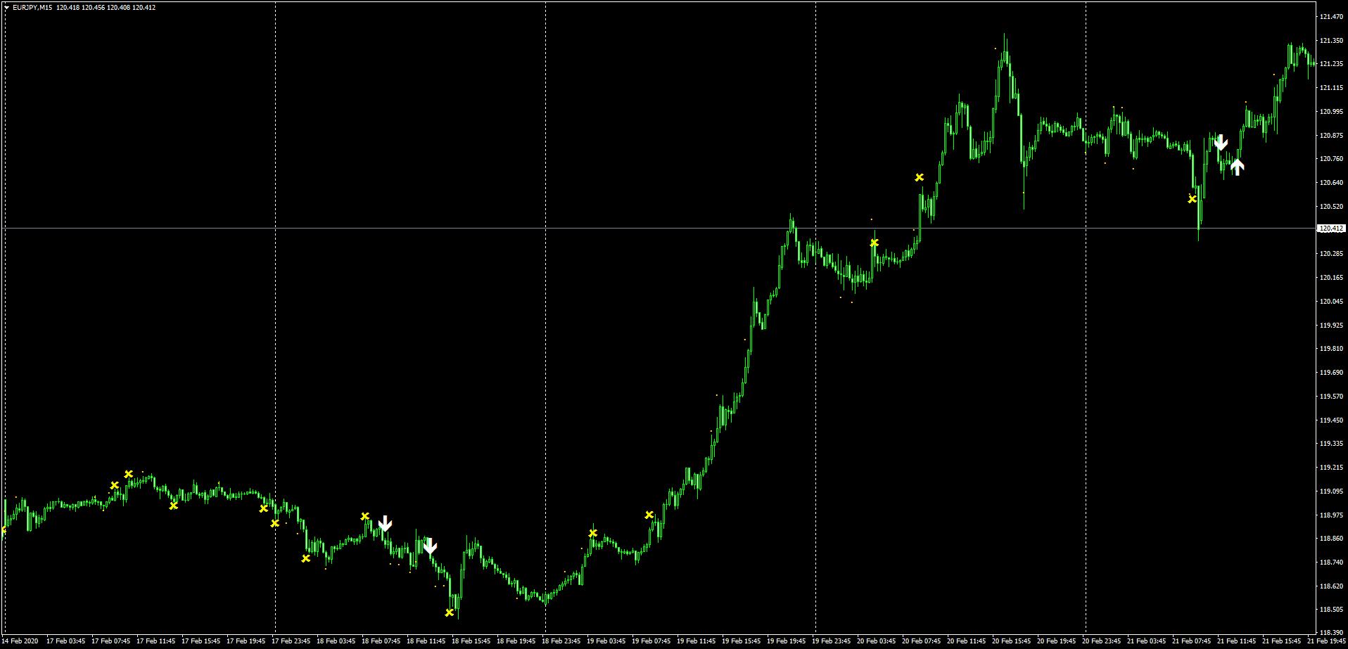 ユーロ円の2月17日~21日までのSindyサイン状