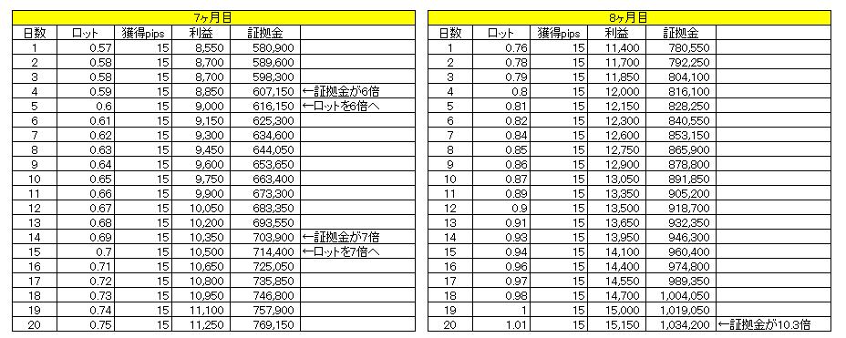1日15pipsで1億円までの道のり(7~8ヶ月目)