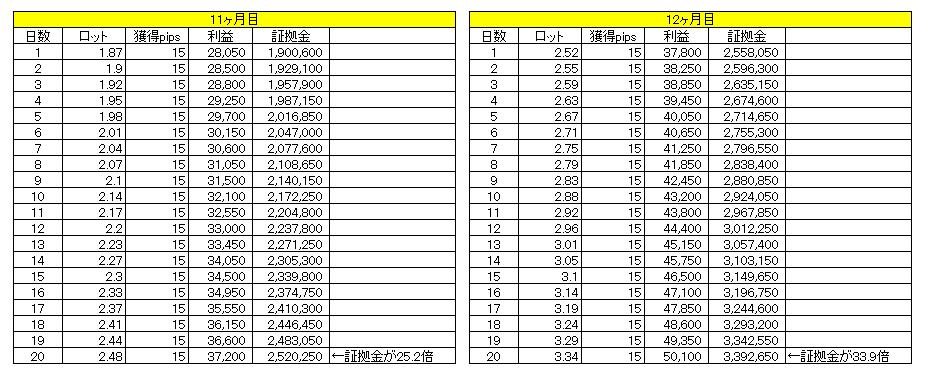 1日15pipsで1億円までの道のり(11~12ヶ月目)