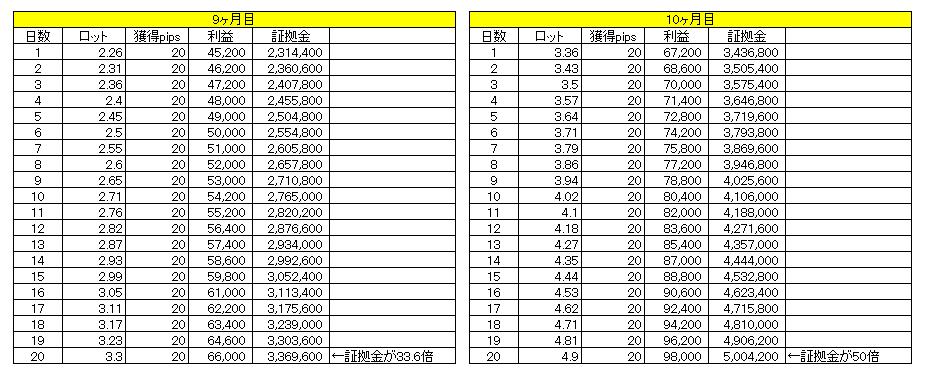 1日20pipsで1億円までの道のり(9~10ヶ月目)