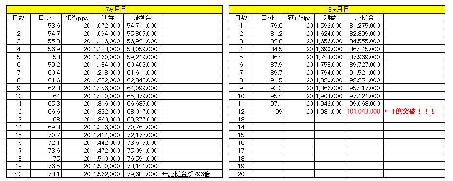 1日20pipsで1億円までの道のり(17~18ヶ月目)