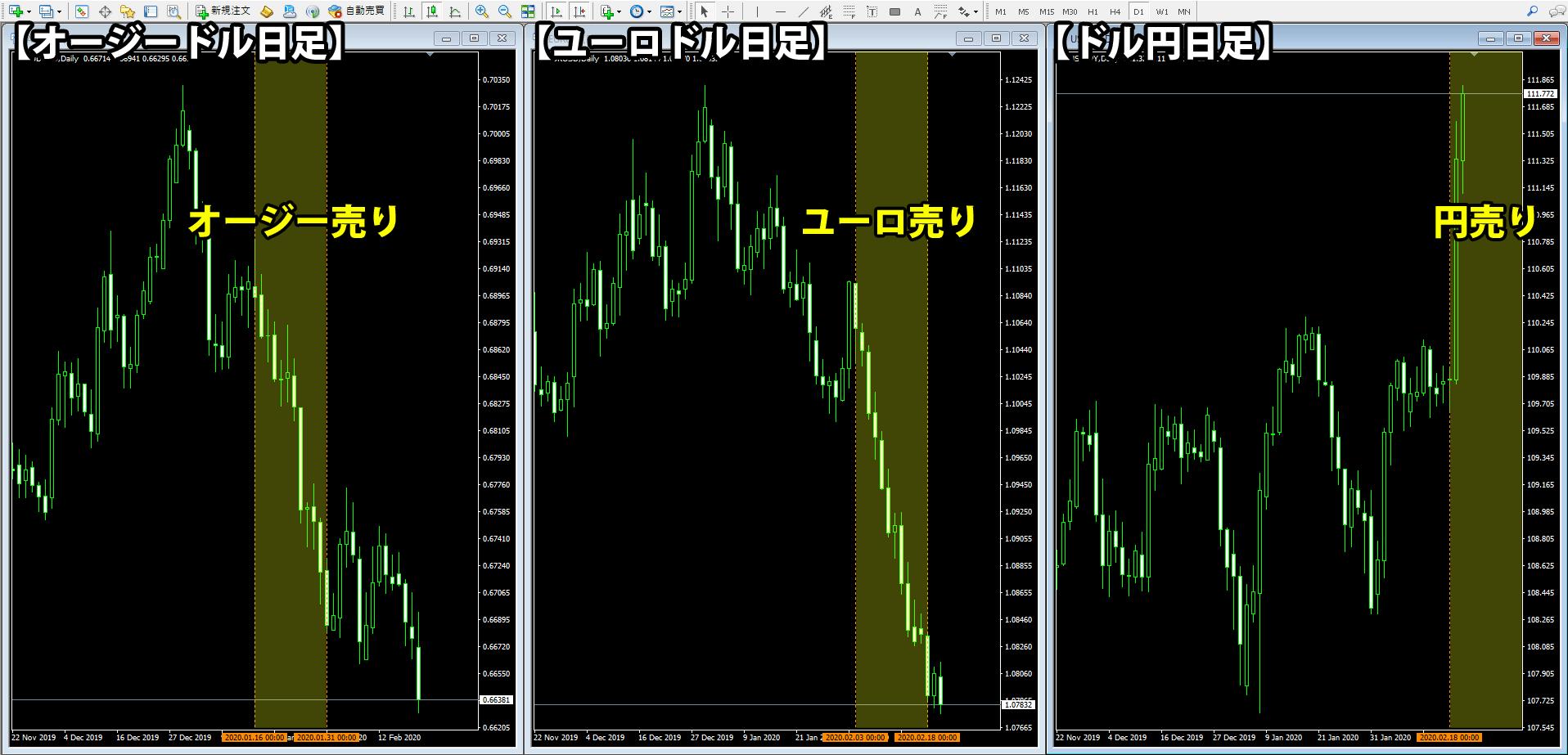 各通貨が売られるタイミングの差