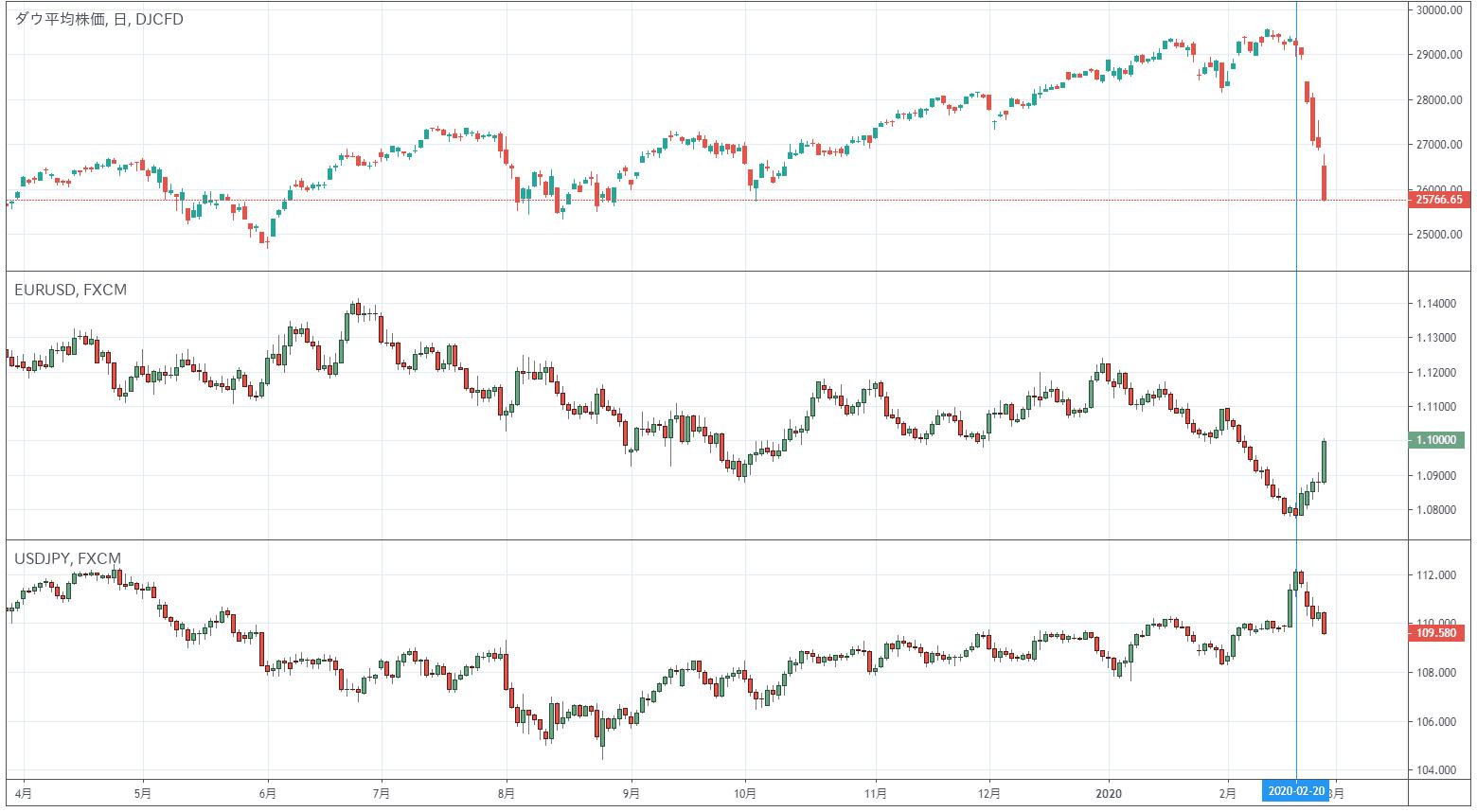 NYダウ・ユーロドル・ドル円の日足チャート