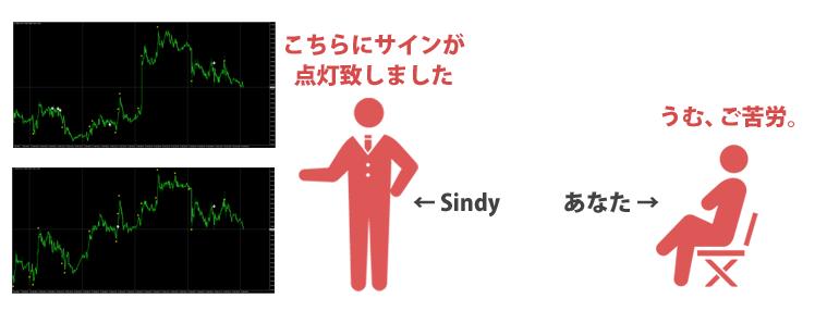Sindyを使うイメージ