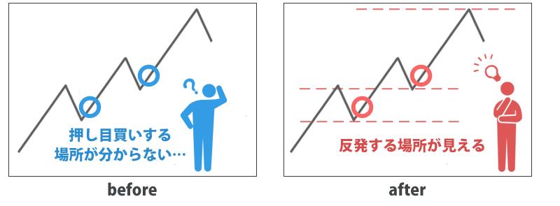 FX侍テンプレートを使う前と後のイメージ