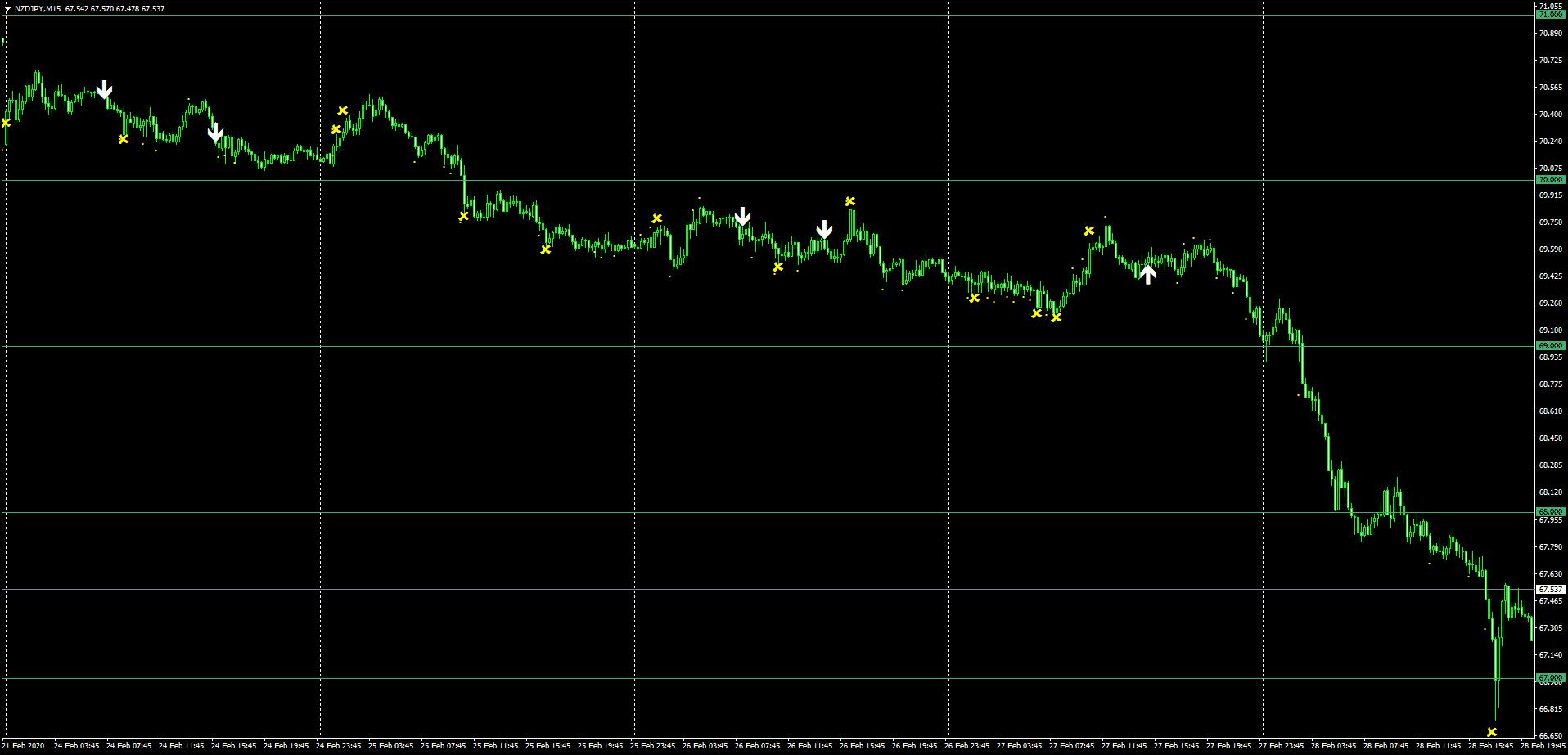 キウイ円の2月24日~28日までのSindyサイン状況