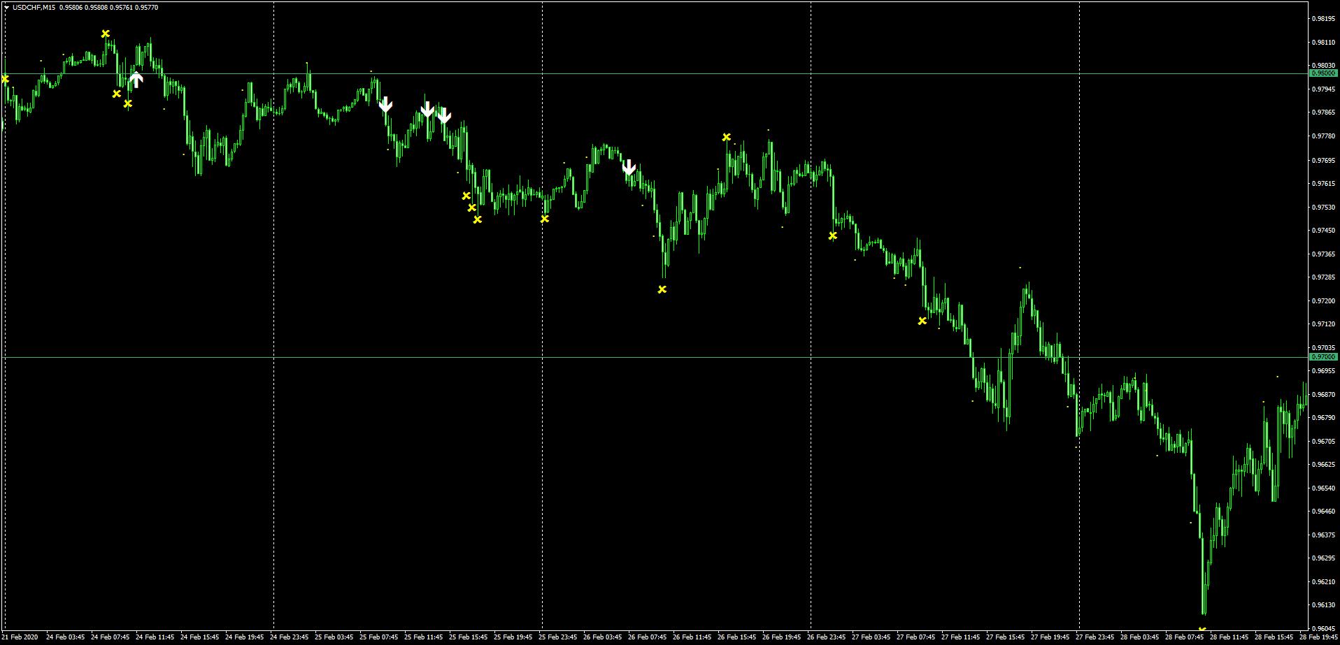 ドルスイスフランの2月24日~28日までのSindyサイン状況